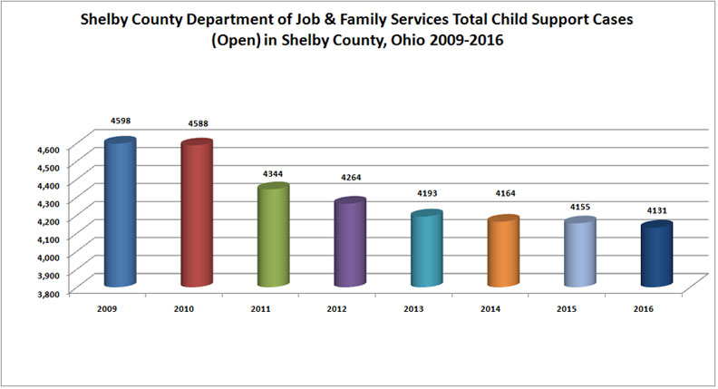 Shelby County Ohio Job Family Child Support Enforcement Agency Report