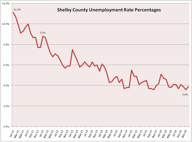 Shelby County Ohio Job Family Employment Services Report
