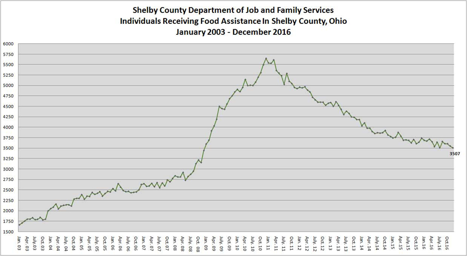 Shelby County Ohio Job Family Services Financial Medical Services Report