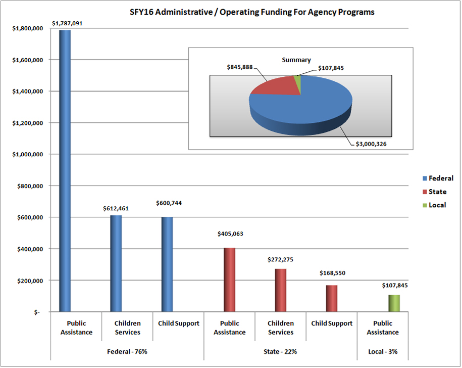 Shelby County Ohio Job Family Services Administrative Operation Funding Report